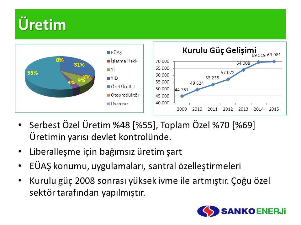 Üretim Serbest Özel Üretim %48 [%55], Toplam Özel %70 [%69] Üretimin yarısı devlet kontrolünde. Liberalleşme için bağımsız üretim şart.